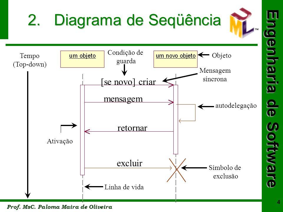 2. Diagrama de Seqüência [se novo] criar mensagem retornar excluir